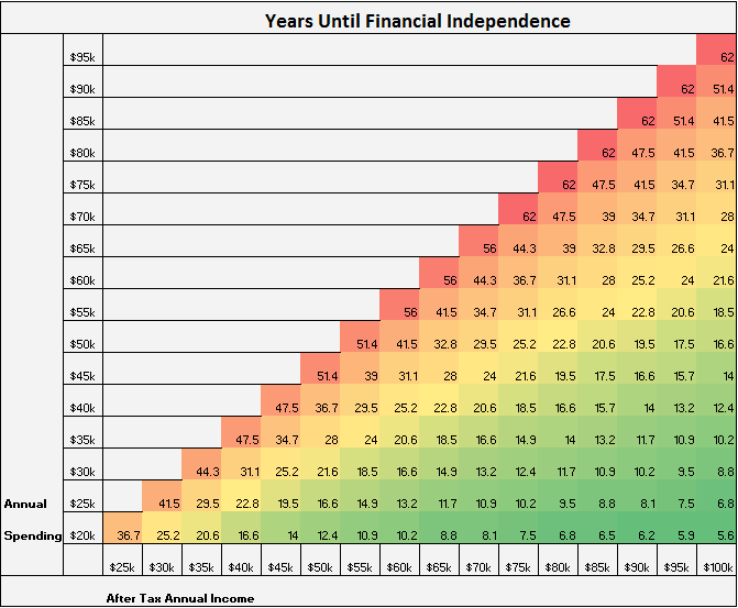 the early retirement grid four pillar freedom